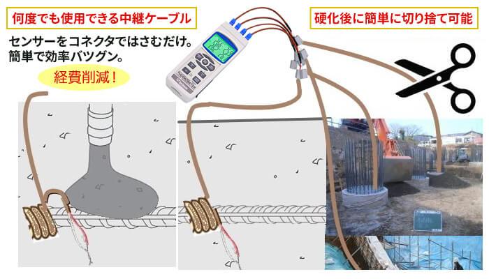 コンクリート養生温度計 SD-CON利用例
